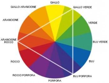Ruota dei Colori Camouflage Medico Dott. Notarrigo Medicina Estetica San Lazzaro Bologna